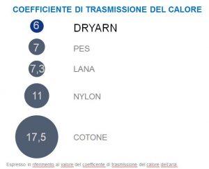 Dryarn Tyresia Padel